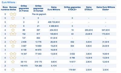 gains euromillions 27 Février 2018