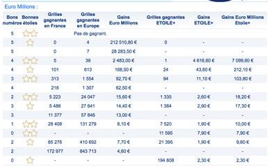gains euromillions 6 Mars 2018