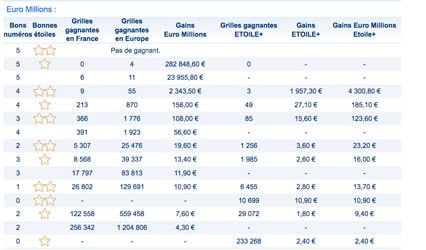 gains euromillions 30 mars 2018