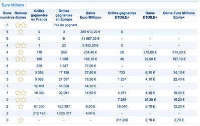 gains euromillions 27 avril 2018