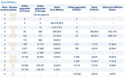 gains euromillions 22 mai 2018