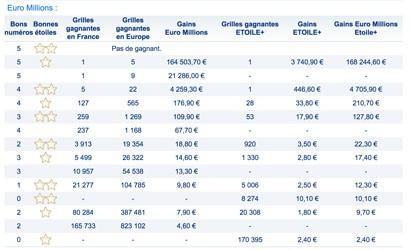 gains euromillions 29 Mai 2018