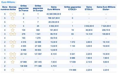 gains euromillions 8 mai 2018