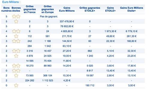 gains euromillions 15 juin 2018