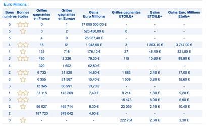 gains euromillions du 8 juin 2018