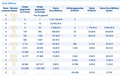 gains euromillions vendredi 29 juin 2018