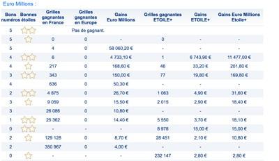 gains euromillions 13 juillet 2018