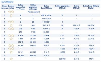 gains euromillions 20 juillet 2018