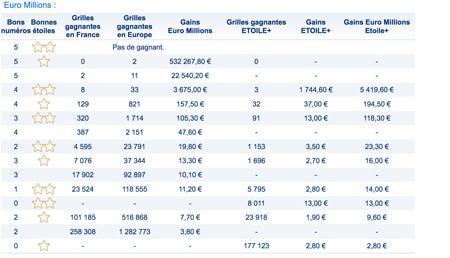 gains euromillions 27 juillet 2018