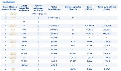 gains euromillions 31 juillet 2018