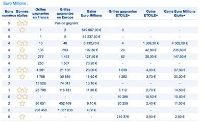 gains euromllions 6 juillet 2018