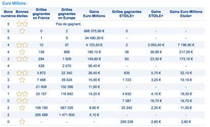 gains euromillions du 17 aout 2018