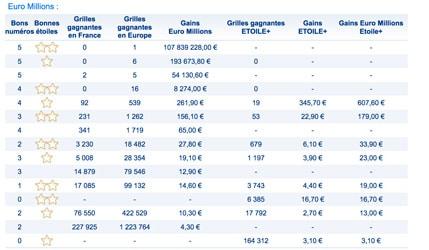 R sultat euromillions my million fdj du mardi 21 ao t 2018 en ligne - Tarif grille euromillion ...