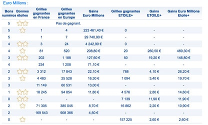 gains euromillions 7 aout 2018
