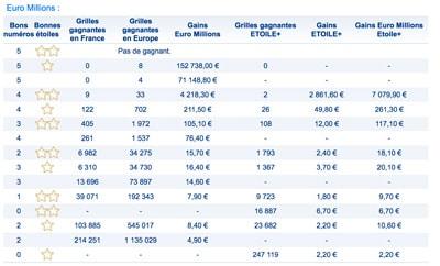 gains euromillions vendredi 10 aout 2018