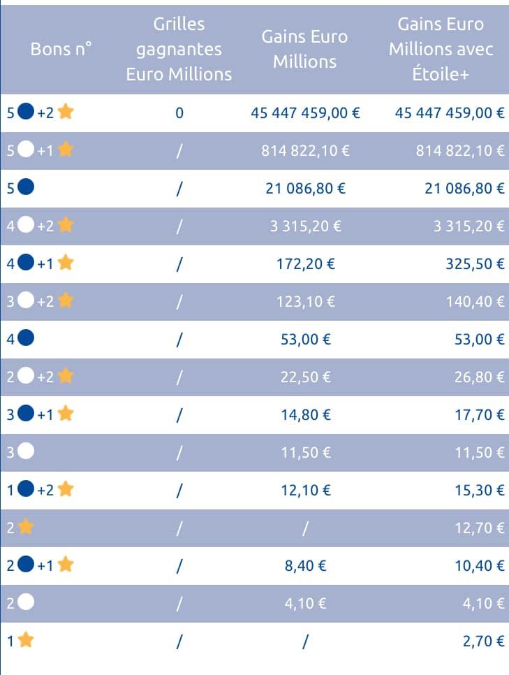Gains Euromillions 4 septembre 2018