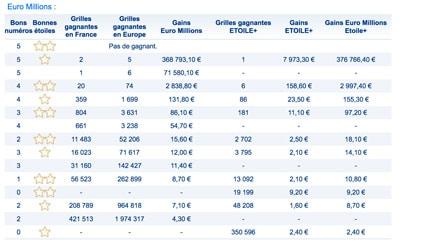 gains euromillions 28 septembre 2018