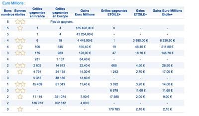 gains euromillions 11 septembre 2018