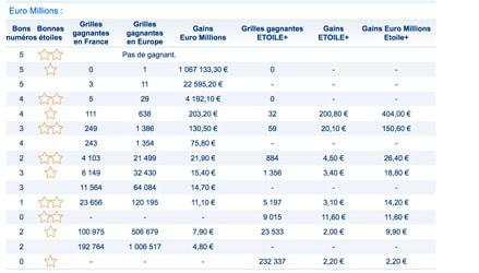 gains euromillions 14 septembre 2018