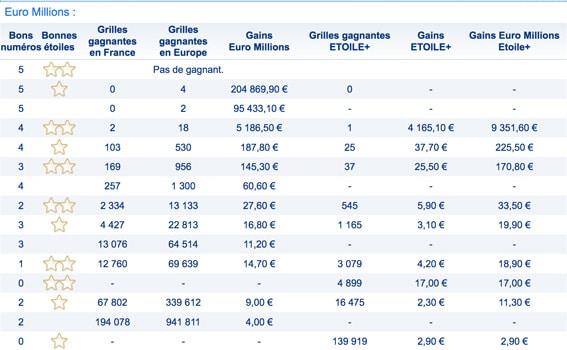 gains euromillions 18 septembre 2018