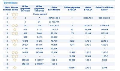 gains euromillions 21 septembre 2018