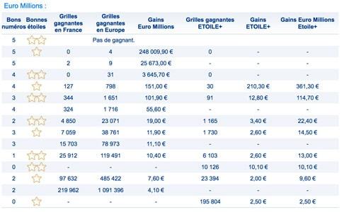gains euromillions 7 septembre 2018