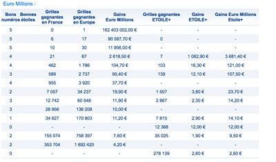 gains euromillions 2 octobre 2018