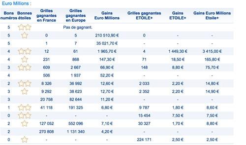 gains euromillions 12 octobre 2018