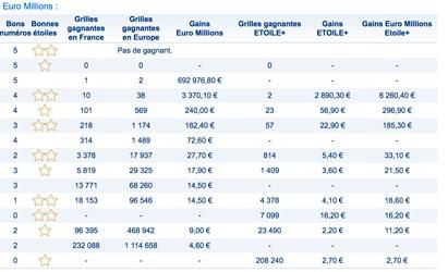 gains euromillions 19 octobre 2018
