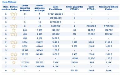 gains euromillions 2 novembre 2018