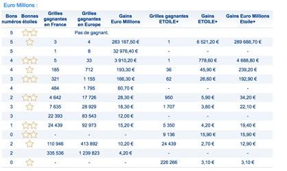 gains euromillions 9 novembre 2018