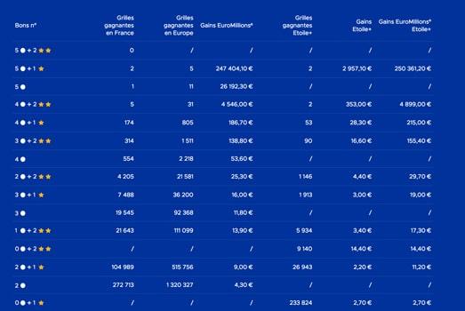 gains euromillions 14 decembre 2018