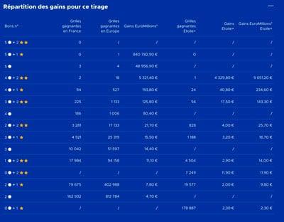 gains euromillions 4 decembre 2018