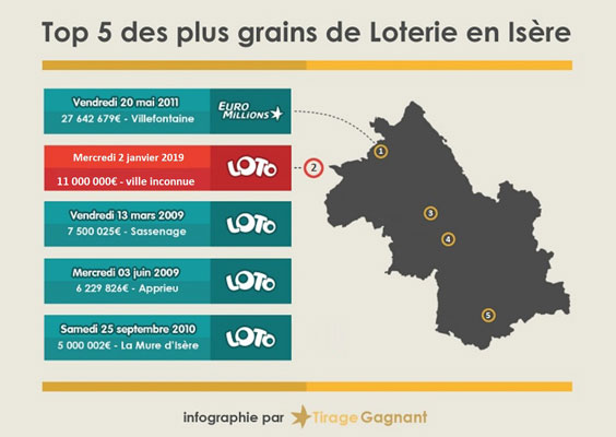 gagnants loto isere infographie