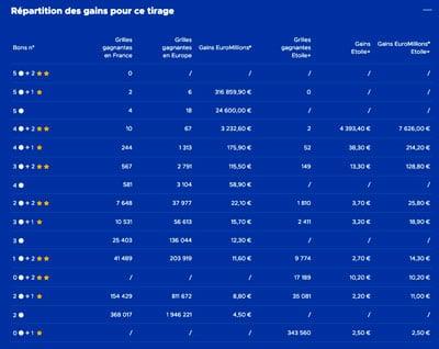 gains euromillions 15 fevrier 2019