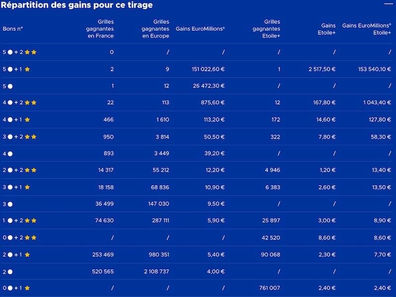 Gains Euromillions 5 Février 2021