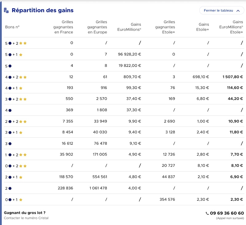 gains euromillion 18 juin 2021