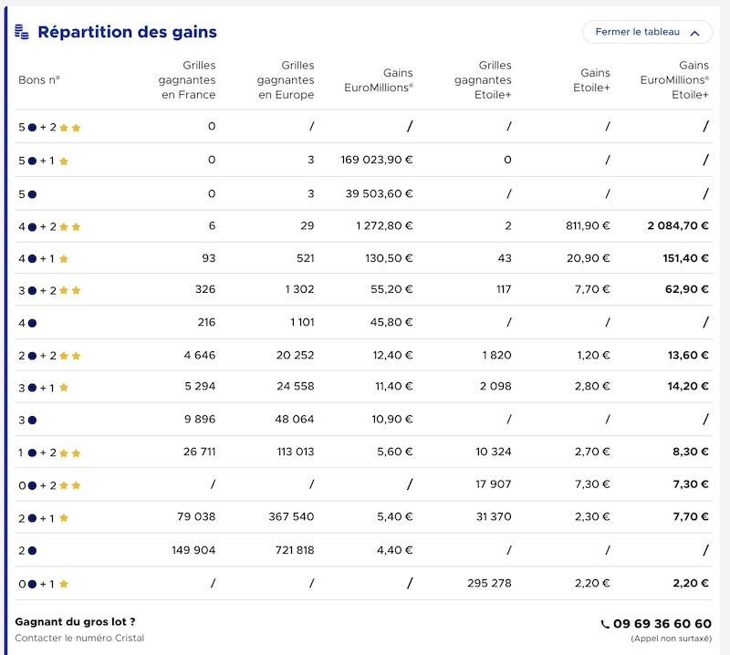 Gains Euromillion 8 Juin 2021