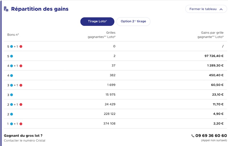 Codes Loto gagnant 30 aout 2021