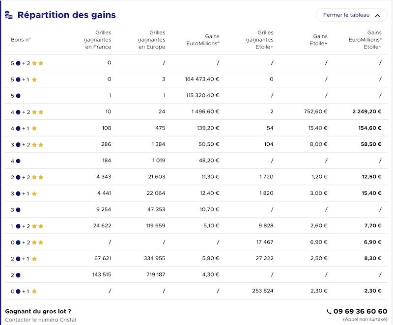 Gains Euromillions 14 septembre 2021