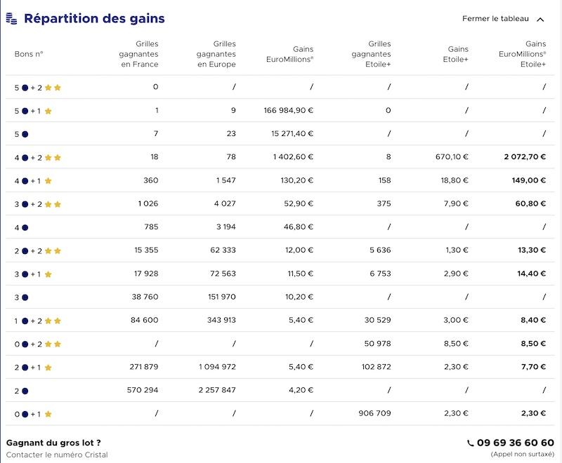 Gains Euromillions 8 octobre 2021
